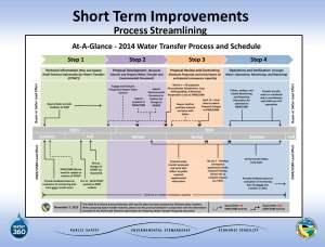 November2013_Agenda_Item_6_Attach_4_PowerPoint_Bardini_WaterTransfers-1_Page_13