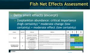 Fish Effects Chart