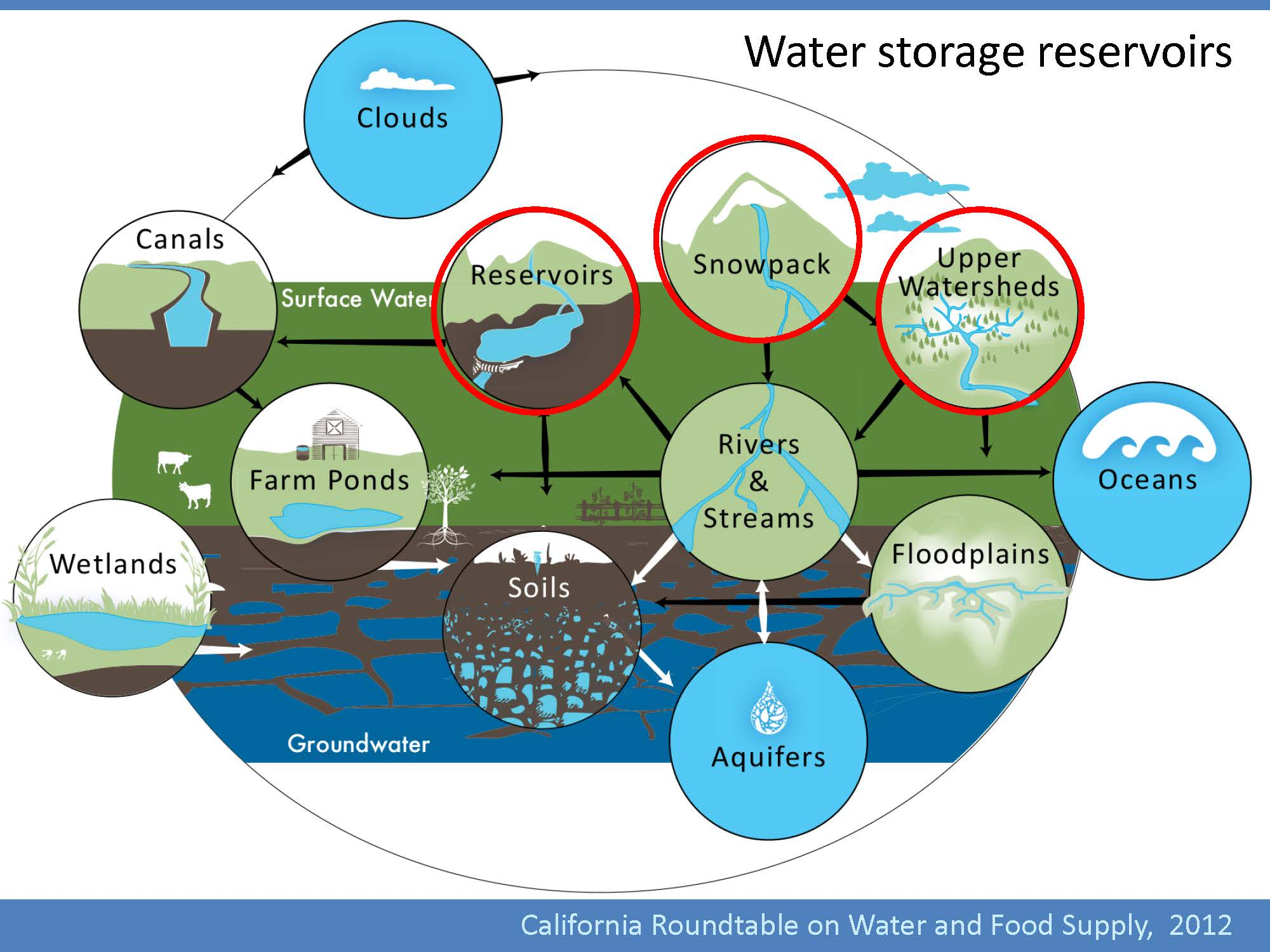 water ecosystem diagram farmall super m wiring the importance of upper watershed management to california