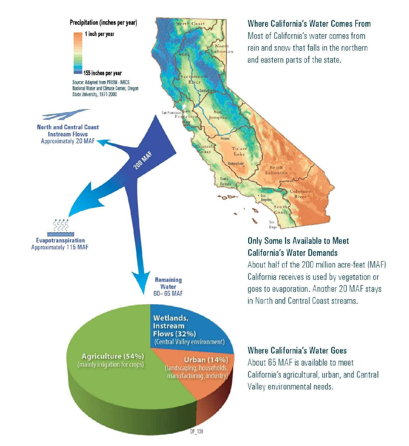 California S Water Systems Where Does California S Water