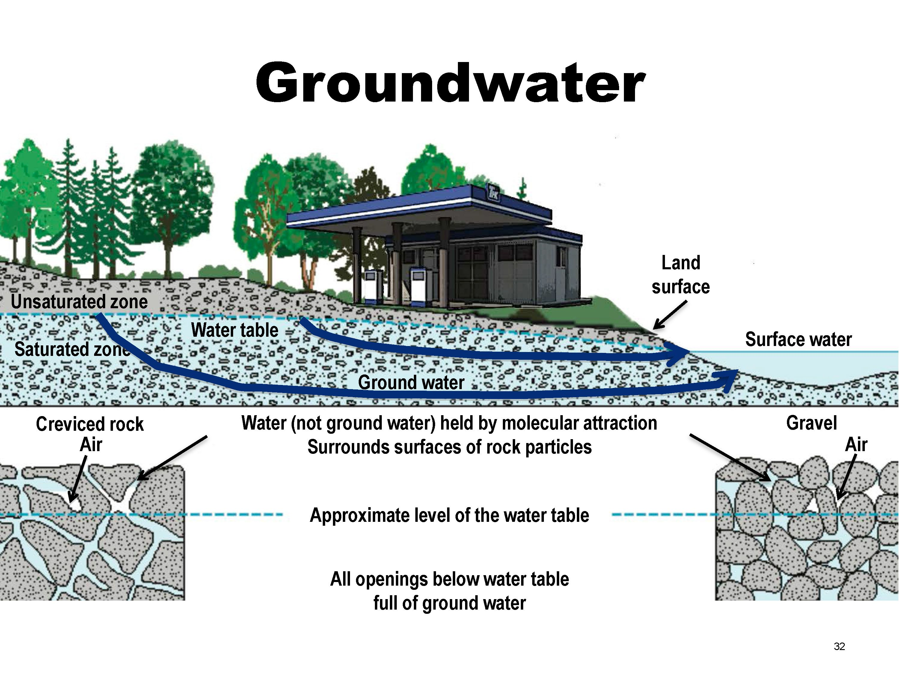 Groundwater Problems And Prospects Part 1 An Overview Of