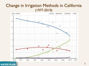 2015 Water Law conference Ag WUE Brostrom_Page_05
