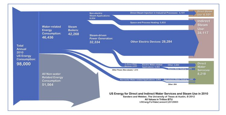 Energy and Water Use