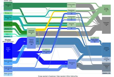 Water Energy Nexus Diagram