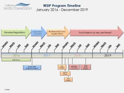 wsip-timeline_page_2