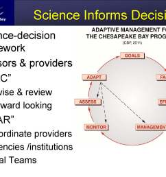 mr phillips then turned to how science is organized in the program we have a very closely linked science decision framework where we work with the  [ 2000 x 1500 Pixel ]