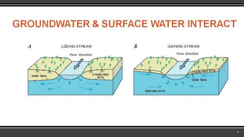 small resolution of in a groundwater aquifer the level below which the ground is saturated with water is the water table mr williams explained that if the water table is