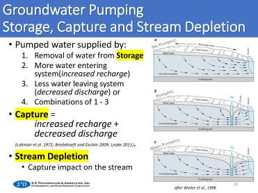 groundwater pumping, storage, capture and stream depletion