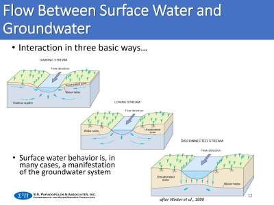 flow between surface water and groundwater