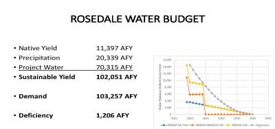 Rosedale Water Budget