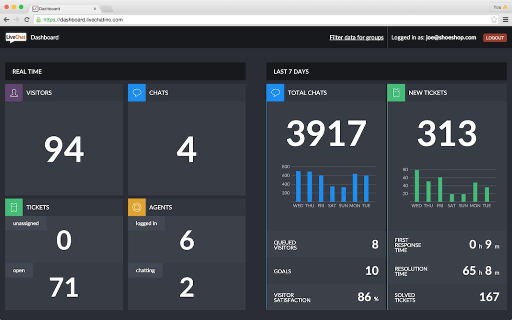 LiveChat Dasboard Screenshot
