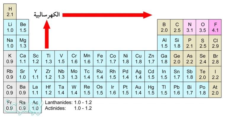 ما أكثر العناصر كهروسالبية