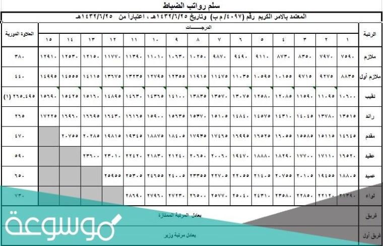 سلم رواتب الافراد 1442 في السعودية