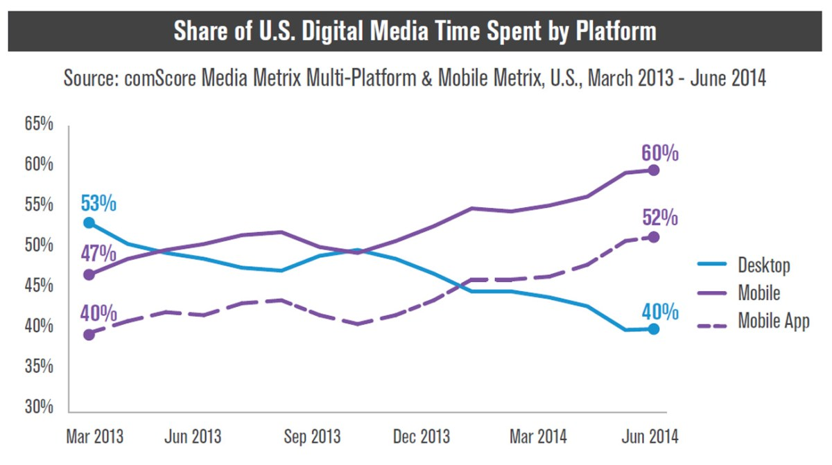 comScore US media time