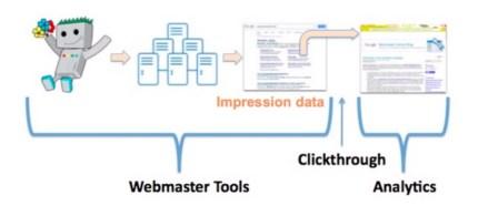 Webbmaster tools och GA