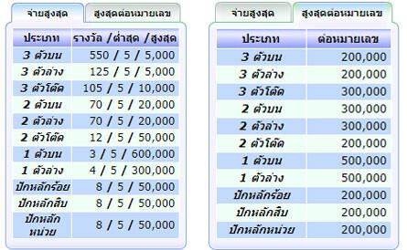 แทงหวยไทย