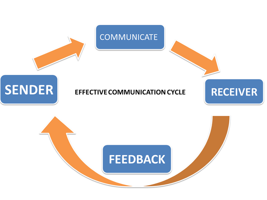 Picture also communication effective vs ineffective how affect rh maxcommunicationmotivation weebly