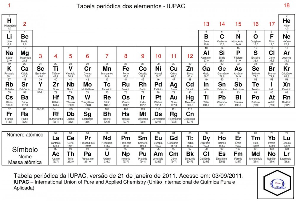Tabela Periodica Pdf