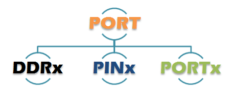 I/O Port Operations in AVR