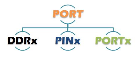 I/O Port Operations in AVR