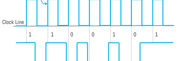 Serial Communication – Introduction