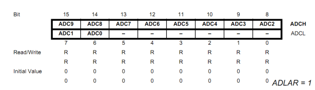 ADC Data Registers (ADLAR = 1)