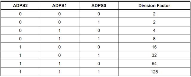 ADC Prescaler Selections