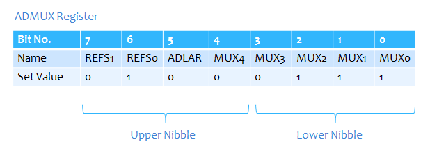 ADMUX Register after setting values