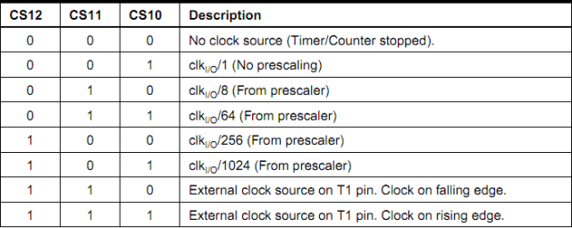 Clock Select Bits Description