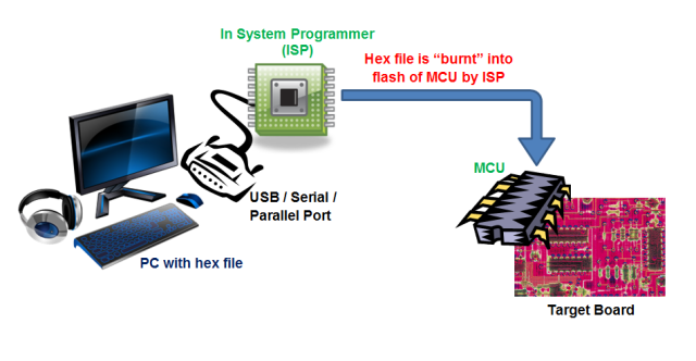 MCU based Development Process Step 2