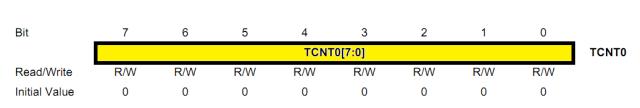 TCNT0 Register