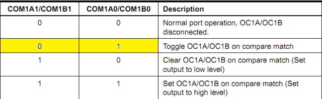 Compare Output Mode, non-PWM