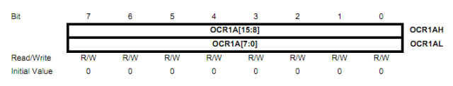 OCR1A Register