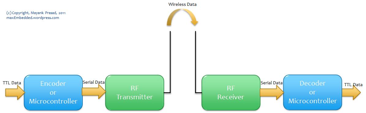 rf transmitter and receiver block diagram 93 chevy silverado wiring diagrams module interfacing without microcontrollers maxembedded communication