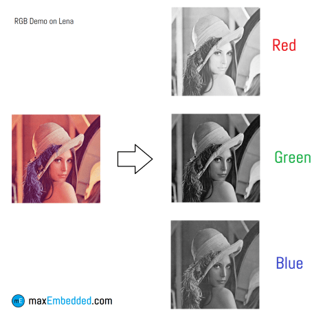 RGB Demo on Lena
