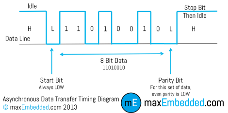 Asynchronous Data Transfer Timing Diagram