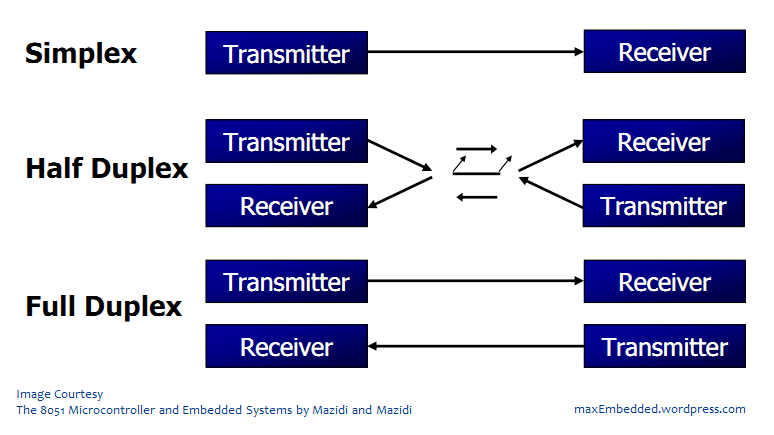5 types of mode of transmission-2343