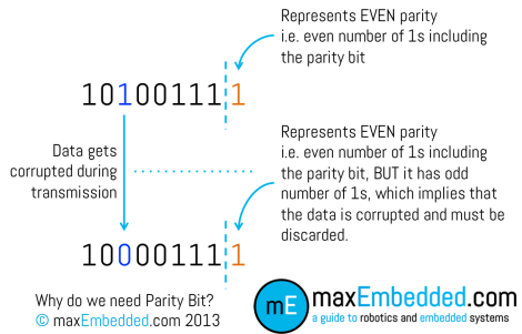 Why do we need Parity Bit?
