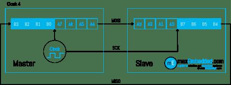 Clock Pulse 4 - SPI Bus Transaction showing Master Slave Shift Registers