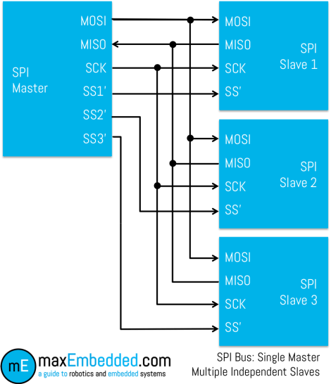 SPI Bus - Single Master Multiple Slaves