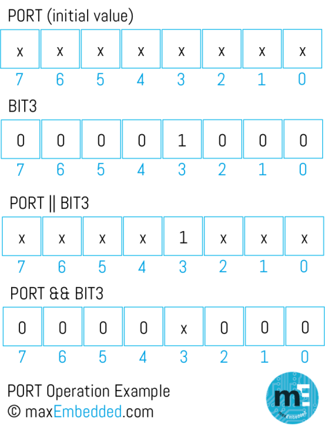 Port Operation Example