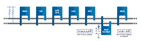 I2C Bus Interface