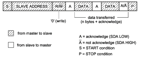 Master to Slave Data Transfer