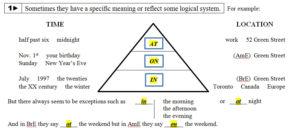Ideas for teaching prepositions AT, ON & IN