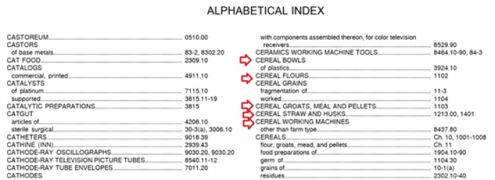 Alphabetical Index