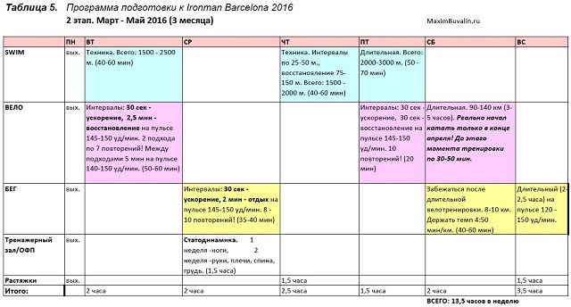 Таблица 5. 2 этап подготовки к Айронмен. Март - Май 2016 (3 месяца)