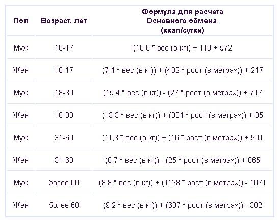 șapte pierderi de greutate ascuțite)