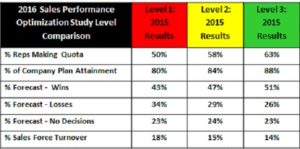 2016-B2B Coaching-performance-optimization-study
