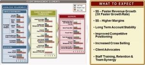 Client management elements