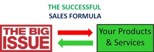 b2b sales Sales Formula